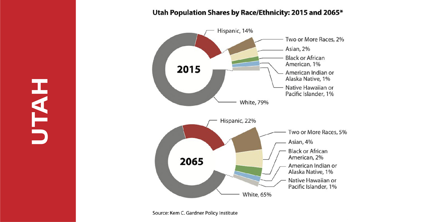 Utah Projected Growth